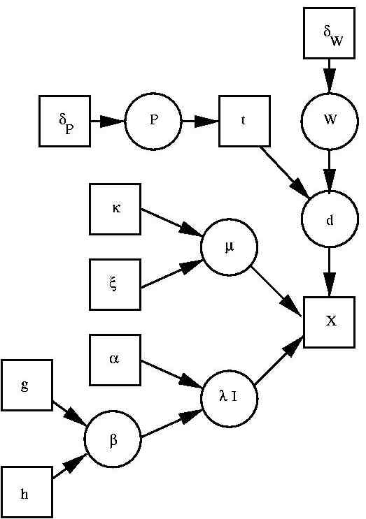 DAG generative classification